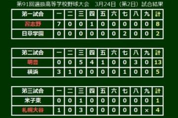 第3試合は1回裏に札幌大谷が先頭打者本塁打で先制