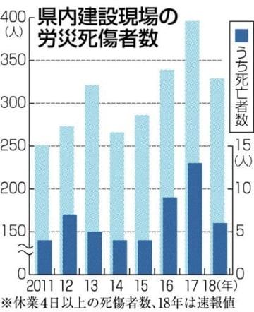 18年県内の建設労災、死傷者329人 熊本地震後、高止まり