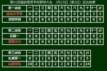 第91回選抜高等学校野球大会、大会3日目の結果