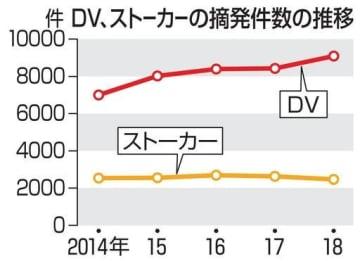 DV、ストーカーの摘発件数の推移