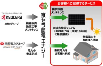 京セラと関電が始める新サービスのイメージ図(京セラの発表資料より)