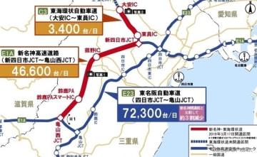 新名神高速道路・新四日市JCT~亀山西JCT開通1週間の効果