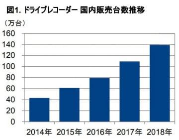 ドライブレコーダーの国内販売台数推移。(画像: GfKジャパンの発表資料より)