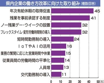 福井県内企業の働き方改革に向けた取り組み