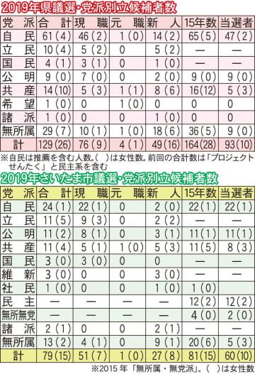 2019年の県議選とさいたま市議選の党派別立候補者数