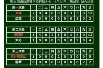 第三試合は智弁和歌山が勝利しベスト8が出揃う