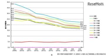 年齢階級別自殺死亡率の年次推移
