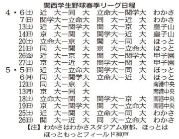 関西学生春季リーグ日程
