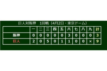 試合は巨人が9‐3で阪神を下す