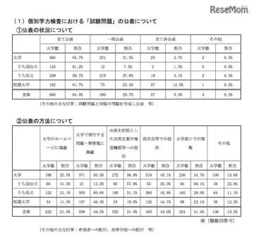 2018年度入学者選抜の調査結果 個別学力検査における「試験問題」の公表について