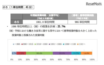年間総授業時数【2018年度実績】小5(1単位時間:45分)