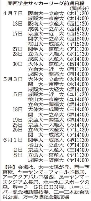 関西学生サッカーリーグ前期日程(京都、滋賀関係分)