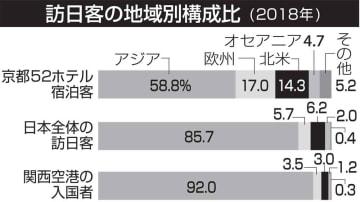 訪日客の地域別構成比(2018)