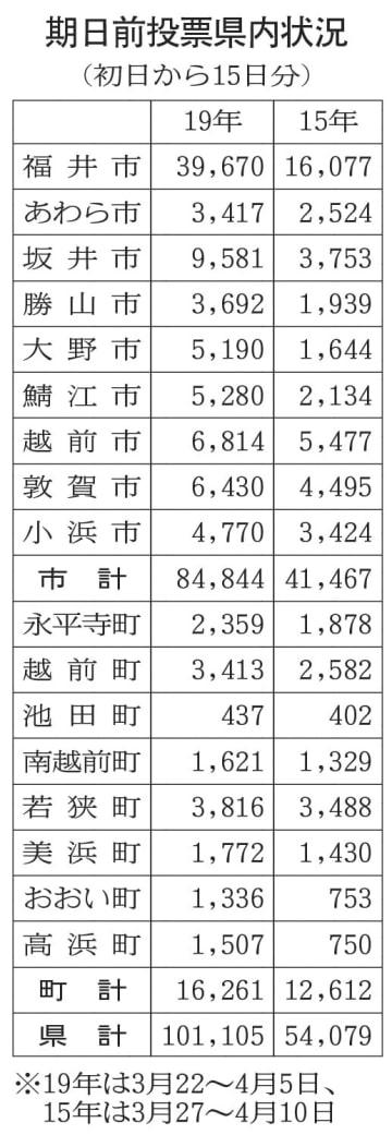 福井県知事選の期日前投票県内状況(初日から15日分)