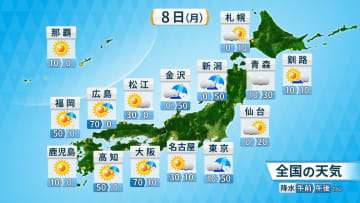 8日(月)の天気予報