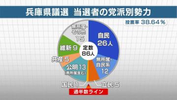 兵庫県議選当選者の党派別勢力