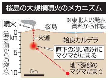 桜島の大規模噴火のメカニズム