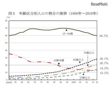 年齢区分別人口の割合の推移(1950年~2018年)