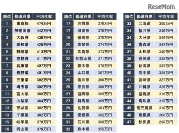 年収が高い都道府県ランキング