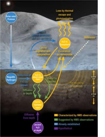 月周回衛星LADEEが明らかにした流星群による地下水の移動サイクル (c) NASA Goddard/Mehdi Benna/Jay Friedlander