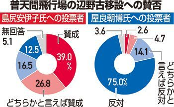 辺野古に反対7割〈衆院沖縄3区補選・出口調査〉