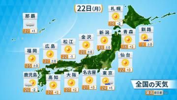 22日(月)全国の天気と予想最高気温