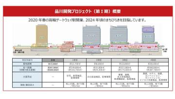 品川開発プロジェクト(第Ⅰ期)が都市計画決定、高輪ゲートウェイ駅前にイベント空間も――JR東日本