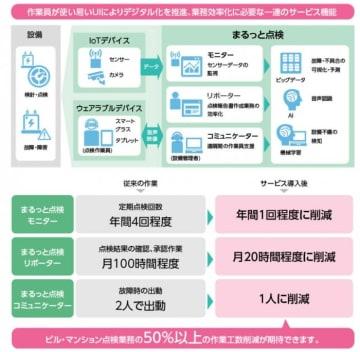 設備点検サービス 「まるっと点検」の概要(日本ユニシス発表使用より)