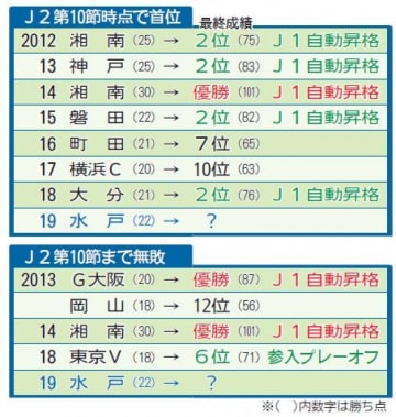 水戸「J1見えてきた」 J2第10節終了時首位⇒7割以上昇格