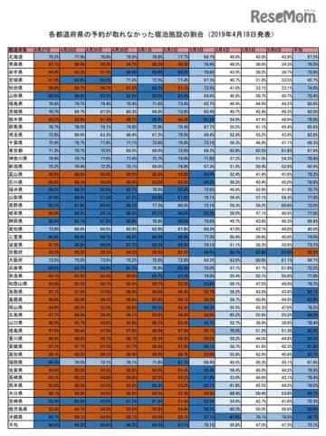 各都道府県の予約が取れなかった宿泊施設の割合(2019年4月18日発表)