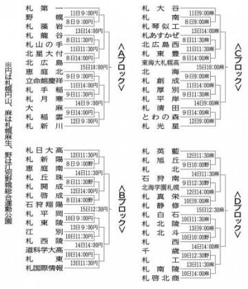 全道目指し57校出場 春の高校野球、5月8日から札幌支部予選