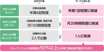 ビルやマンションの設備点検コストを削減 日本ユニシス、「まるっと点検」