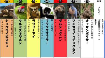 「ZOO-1(ズーワン)グランプリ」に出場する動物一覧(千葉市提供)