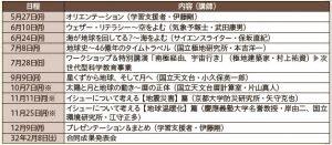 〈すぎなみ大人塾〉総合コース2019 プラネット・ラボ