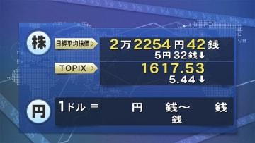 24日東京株式市場前場 一時100円超UPするも...