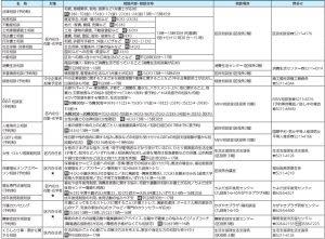 5月の各種相談(無料)