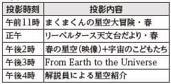 タイムドーム明石プラネタリウム「こどもの日特別投影」
