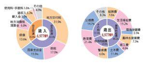 特集・次の世代につなぐ地域活力の再生に向けた予算 ~平成31年度当初予算~ (1)