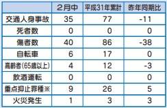 交通事故・重点抑止罪種・火災発生件数(市内分)
