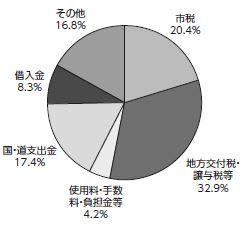 平成31年度 予算の概要(1)