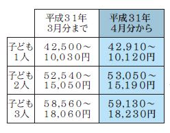 〈Kamogawa City News〉「児童扶養手当」を支給
