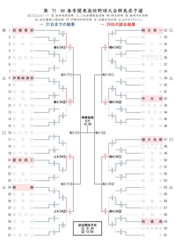 《春季関東高校野球群馬県予選》3回戦実施 8強決まる