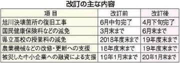 岡山県が豪雨復興の行程表を改訂 御津・旭川堤防の工事完了前倒し