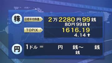 25日東京株式市場前場 小幅に反発 80円高の2万2280円99銭