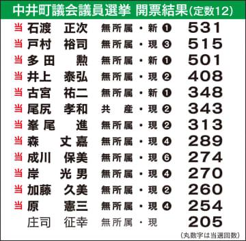 中井町議選 1位に石渡氏