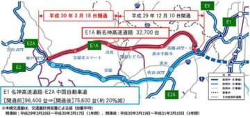 NEXCO西日本/GWに名神上り線「大津IC」で最大25㎞の渋滞予測