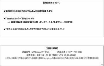 ゲームエイジ総研、Google新サービス「Stadia」に関する調査を実施―認知度は3.1%、プレイ意向は6.9%