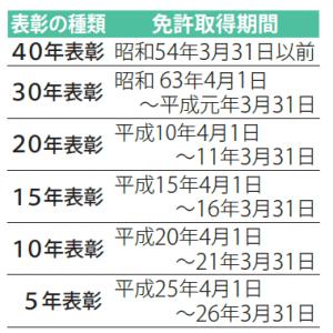 【市政情報】お知らせ(3)