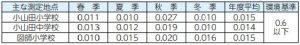 町田リサイクル文化センター周辺大気中のダイオキシン類測定結果をお知らせします