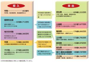 特集 平成31年度 旭川市の予算は何にどう使われるの?(1)